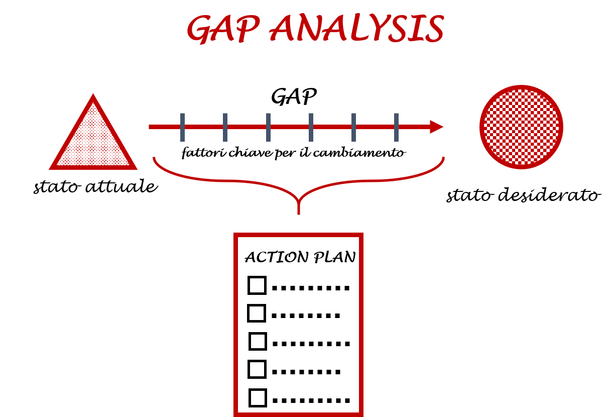 gap analysis gdpr